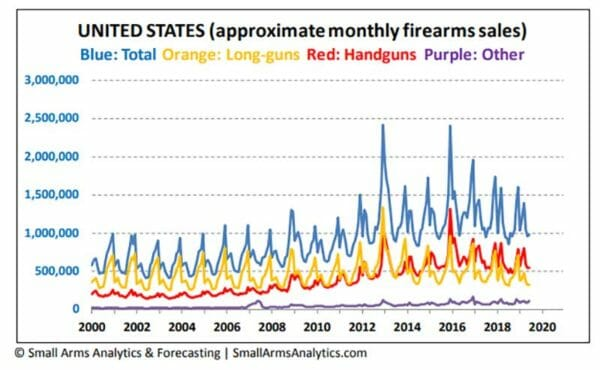 Approximate United States Firearms Sales January 1999 to June 2019