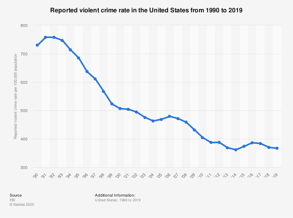 reported crime in the us timeline 1990 - 2019